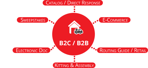 B2B and B2C Fulfillment Services